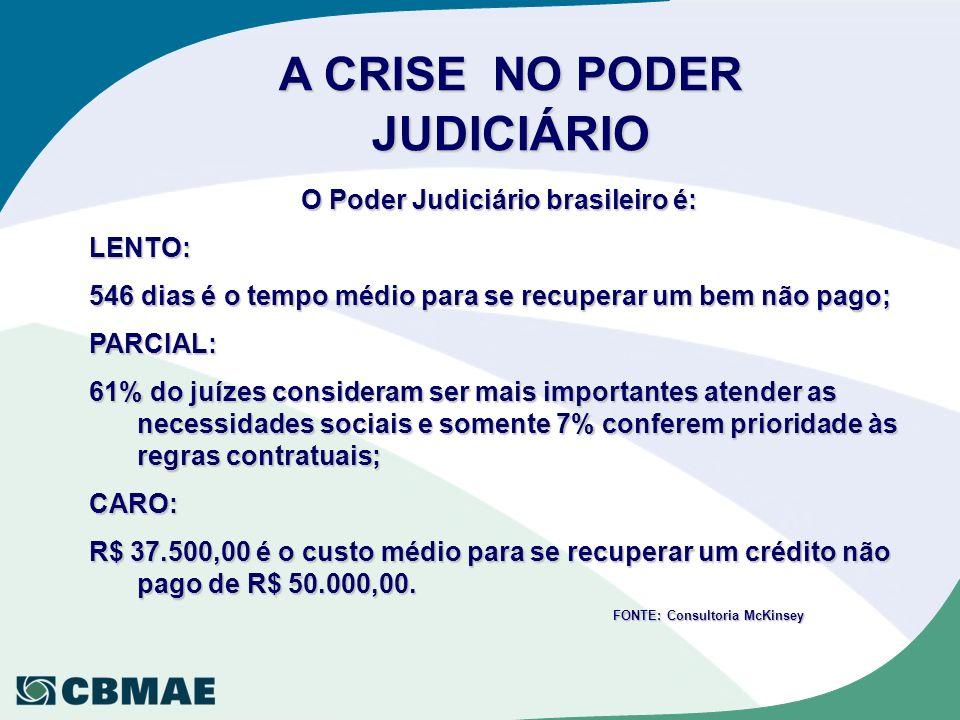 A CRISE NO PODER JUDICIÁRIO O Poder Judiciário brasileiro é: LENTO: 546 dias é o tempo médio para se recuperar um bem não pago; PARCIAL: 61% do juízes consideram ser mais importantes atender as necessidades sociais e somente 7% conferem prioridade às regras contratuais; CARO: R$ 37.500,00 é o custo médio para se recuperar um crédito não pago de R$ 50.000,00.