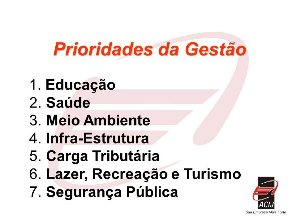 Prioridades da Gestão Prioridades da Gestão 1. Educação 2. Saúde 3. Meio Ambiente 4. Infra-Estrutura 5. Carga Tributária 6. Lazer, Recreação e Turismo