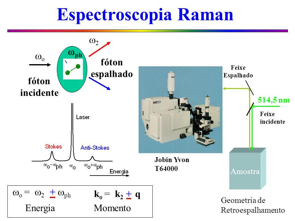 fóton incidente fóton espalhado o ph Espectroscopia Raman 2 Amostra 514,5 nm Feixe incidente Geometria de Retroespalhamento Jobin Yvon T64000 Feixe Es