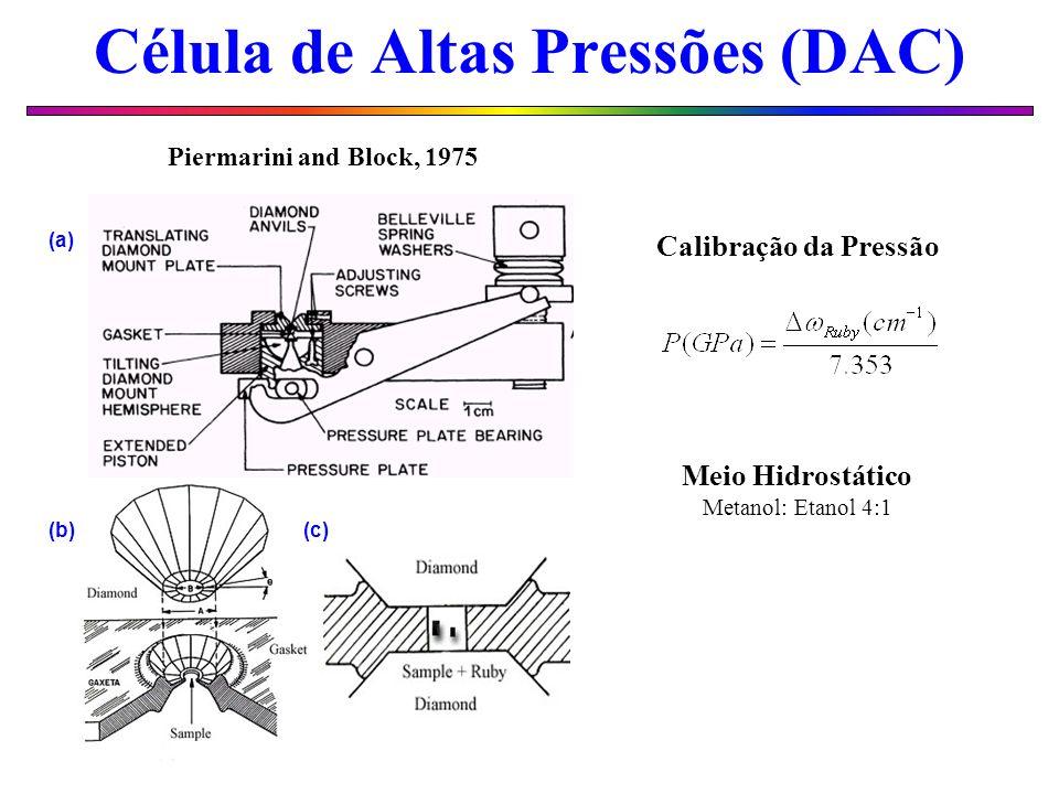 Célula de Altas Pressões (DAC) Calibração da Pressão Meio Hidrostático Metanol: Etanol 4:1 (a) (b)(c) Piermarini and Block, 1975