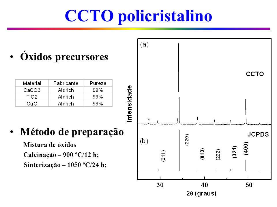 CCTO policristalino Óxidos precursores Método de preparação Mistura de óxidos Calcinação – 900 ºC/12 h; Sinterização – 1050 ºC/24 h;