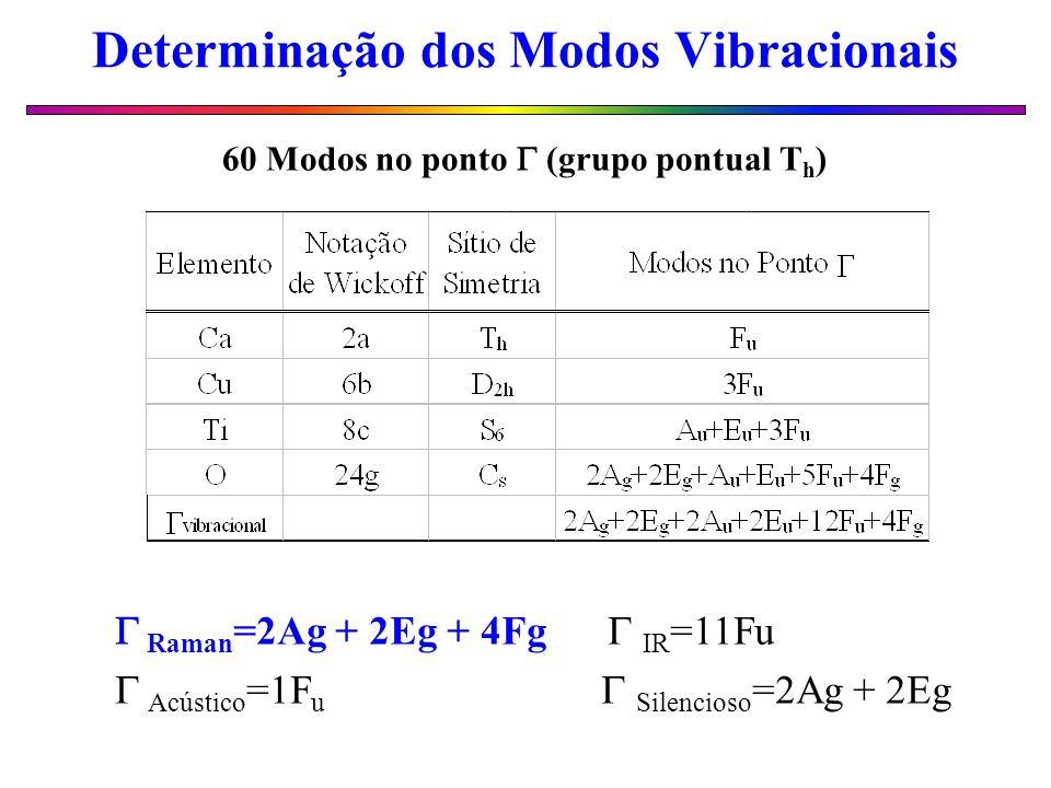 Determinação dos Modos Vibracionais Raman =2Ag + 2Eg + 4Fg IR =11Fu Acústico =1F u Silencioso =2Ag + 2Eg 60 Modos no ponto (grupo pontual T h )