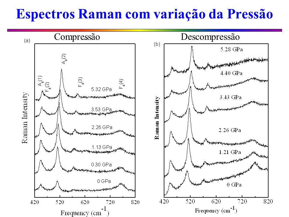 Espectros Raman com variação da Pressão DescompressãoCompressão