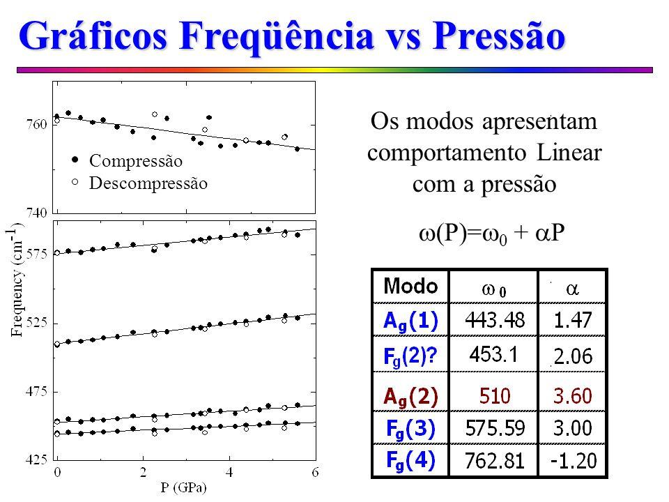 Gráficos Freqüência vs Pressão Compressão Descompressão (P)= + P Os modos apresentam comportamento Linear com a pressão
