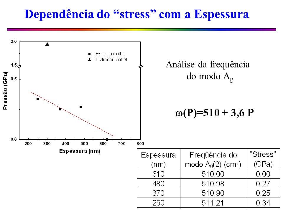 Dependência do stress com a Espessura (P)=510 + 3,6 P Análise da frequência do modo A g