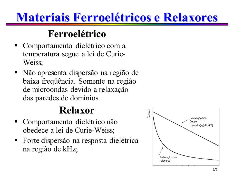 Materiais Ferroelétricos e Relaxores Ferroelétrico Comportamento dielétrico com a temperatura segue a lei de Curie- Weiss; Não apresenta dispersão na