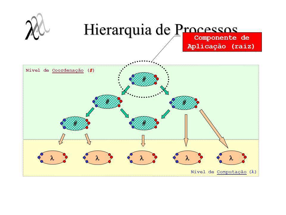 Em nível de computação:Em nível de computação: –Programação sequencial convencional; –Em Haskell# = Haskell; Em nível de coordenaçãoEm nível de coordenação –Linguagem #: configuração de componentes; –Descrição de topologias de processos; –Composição de componentes: Aninhamento de componentes;Aninhamento de componentes; Sobreposição de componentes;Sobreposição de componentes; Suporte a noção de esqueletos topológicos parciais;Suporte a noção de esqueletos topológicos parciais; Estruturando Programas # Próximos Slides!!
