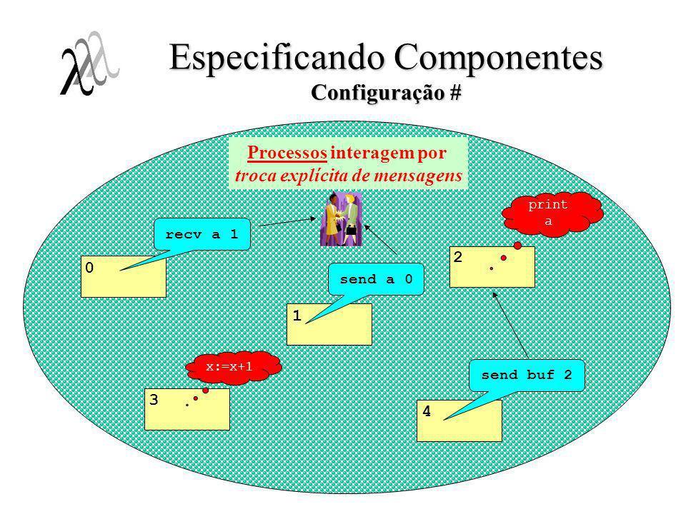 Especificando Componentes Configuração # Processos interagem por troca explícita de mensagens recv a 1 x:=x+1 0 1 3 2 4 send a 0 send buf 2 print a