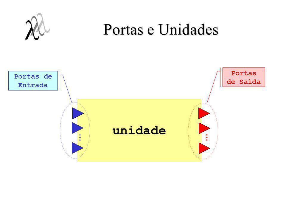 Unidades e Interfaces Componentes compostos descrevem redes de unidades, que interagem por meio de canais de comunicação;Componentes compostos descrevem redes de unidades, que interagem por meio de canais de comunicação; Unidades (peças básicas):Unidades (peças básicas): –Abstração para entidades executáveis (generalização de processos); InterfaceInterface –Classe de unidades que compartilham comportamento análogo; –Analogia: Interfaces estão para unidades, assim como: Tipos de dados estão para variáveis, em programas;Tipos de dados estão para variáveis, em programas; Classes estão para objetos em modelos orientados a objetos;Classes estão para objetos em modelos orientados a objetos; –Entidades primtivas, a partir das quais unidades são instanciadas;