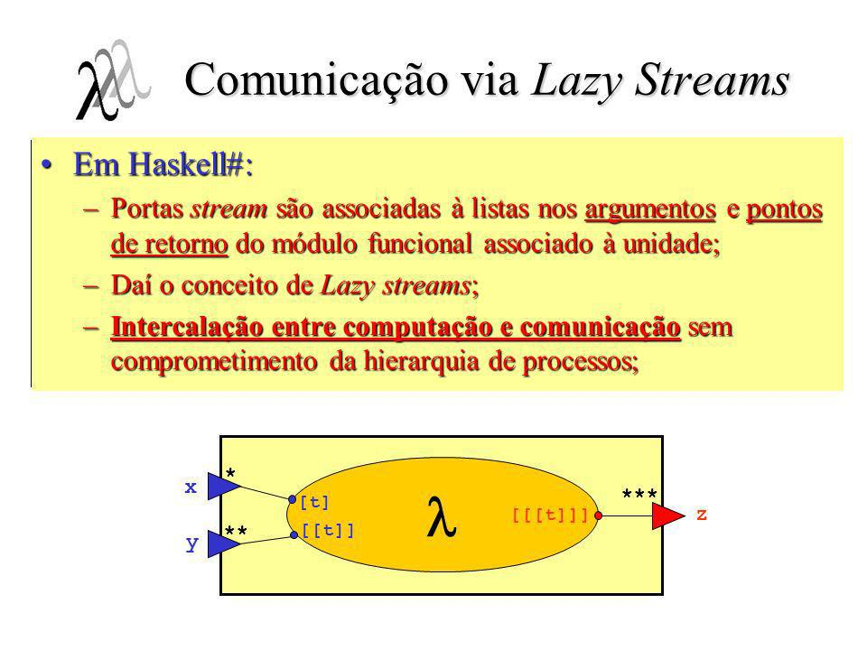 Comunicação via Lazy Streams interface NestingExample t # (x*, y**::t) -> (z***::t) behavior: repeat seq {x?; z! repeat seq { y?; z!; repeat seq {x?;