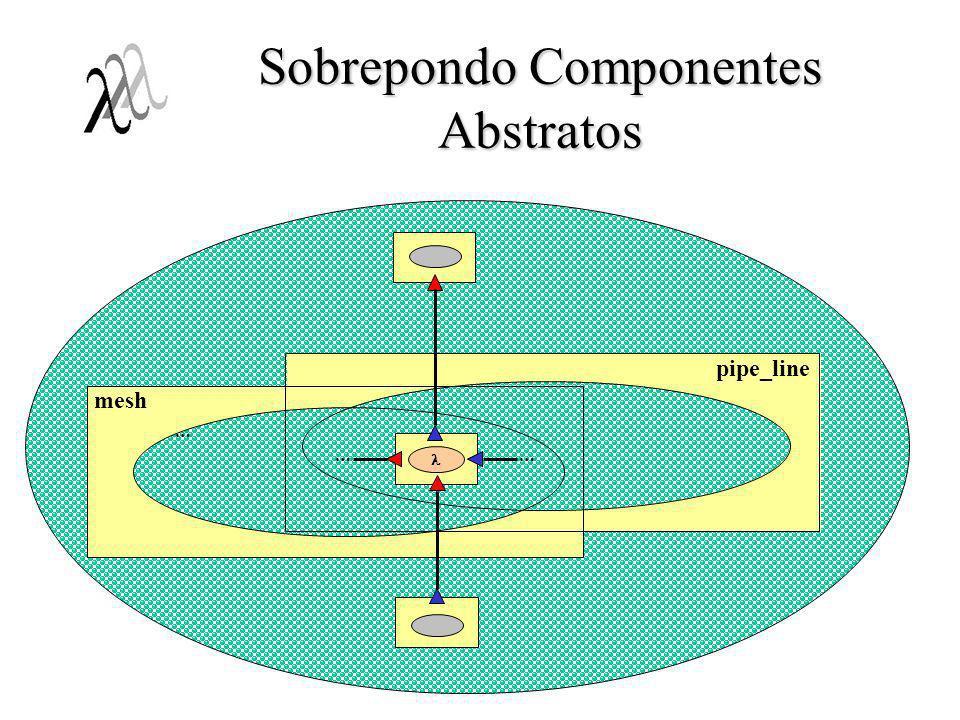 Operações sobre Unidades Virtuais Mecanismo de abstração;Mecanismo de abstração; Operações suportadas:Operações suportadas: –Unificação: n unidades 1 unidade; –Fatoração: 1 unidade n unidades; –Replicação: k unidades k*n unidades; Unidades à direita em qualquer nível de aninhamento;Unidades à direita em qualquer nível de aninhamento; Preservação comportamental:Preservação comportamental: –Sequências de ativação válidas na interface das unidades resultantes deve ser um sub-conjunto das sequências válidas nas unidades originais.