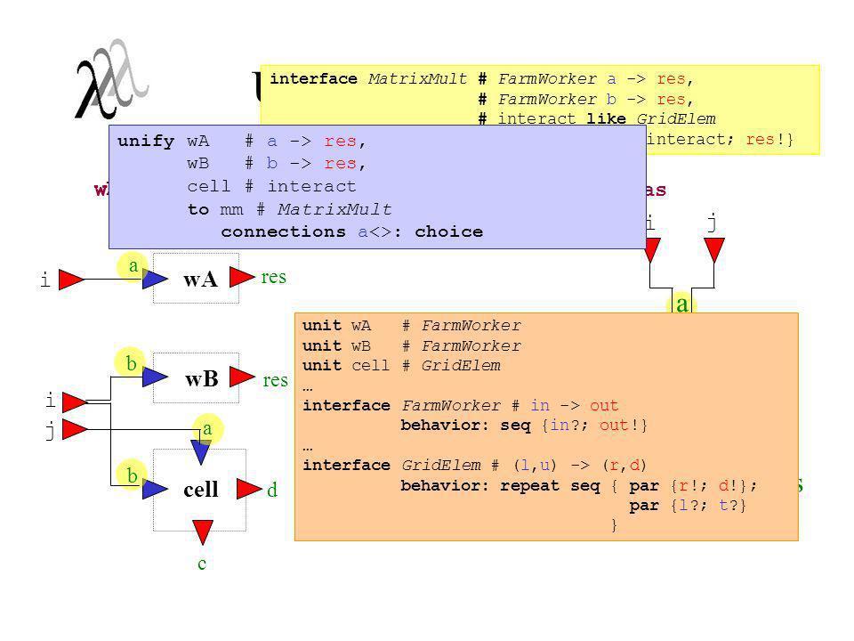 Unificação de Unidades wA wB cell wa<-a e cell<-a conectadas à portas distintas i j i j i wb<-b e cell<-b conectadas à mesma porta i a mm b c d res ch