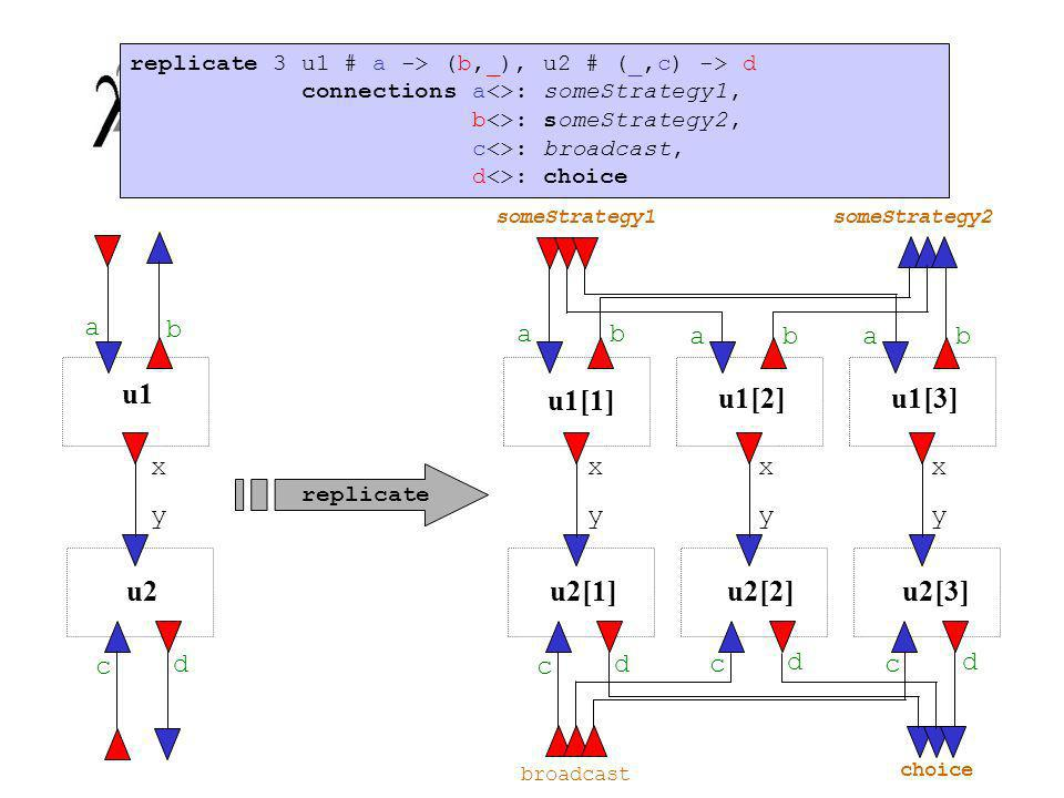 Replicação de Unidades u2 u1 broadcast choice someStrategy1someStrategy2 replicate replicate 3 u1 # a -> (b,_), u2 # (_,c) -> d connections a<>: someS