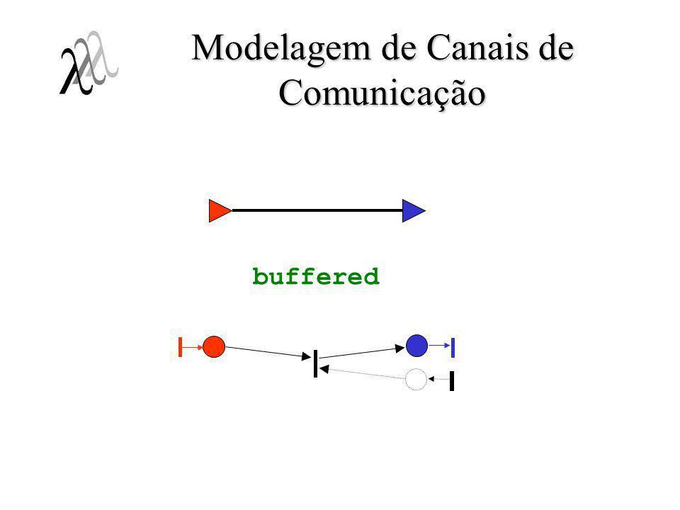 Modelagem de Canais de Comunicação buffered