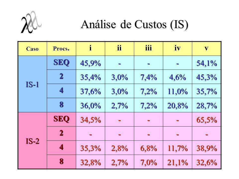 Análise de Custos (IS) Caso Procs. iiiiiiivv IS-1 SEQ 45,9%---54,1% 2 35,4%3,0%7,4%4,6%45,3% 4 37,6%3,0%7,2%11,0%35,7% 8 36,0%2,7%7,2%20,8%28,7% IS-2