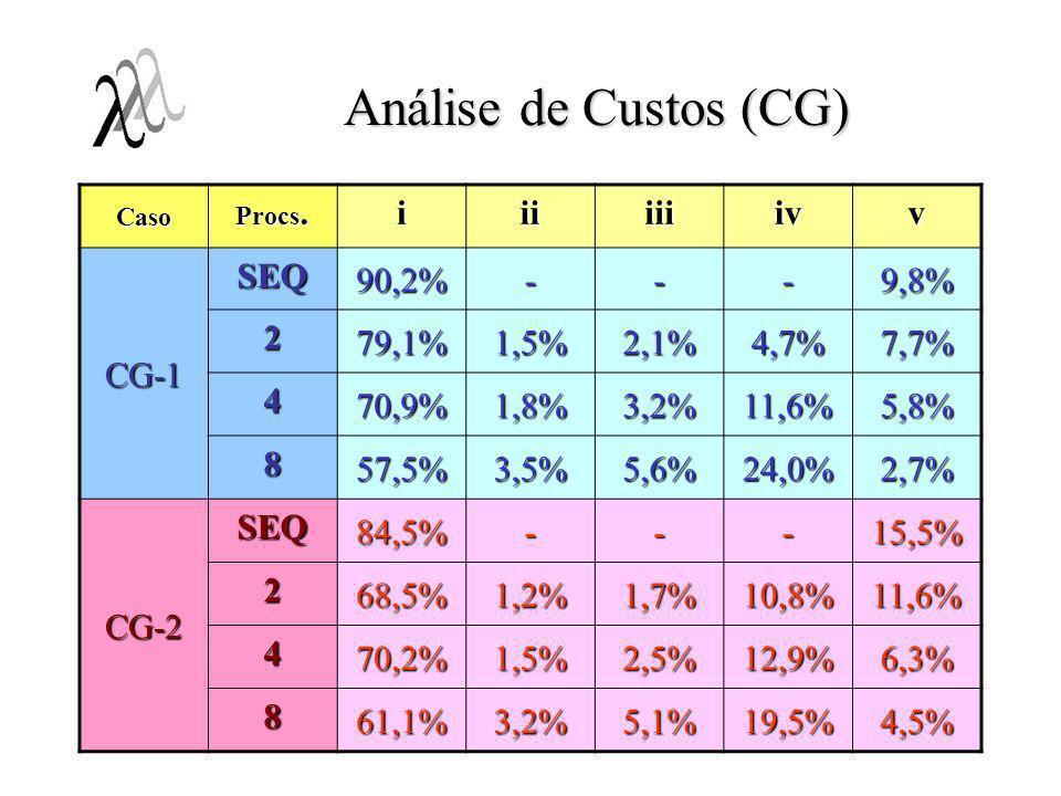 Análise de Custos (CG) Caso Procs. iiiiiiivv CG-1 SEQ 90,2%---9,8% 2 79,1%1,5%2,1%4,7%7,7% 4 70,9%1,8%3,2%11,6%5,8% 8 57,5%3,5%5,6%24,0%2,7% CG-2 SEQ