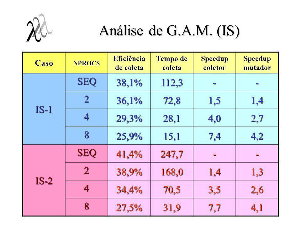 Análise de G.A.M. (IS) CasoNPROCS Eficiência de coleta Tempo de coleta Speedup coletor Speedup mutador IS-1 SEQ 38,1%112,3-- 2 36,1%72,81,51,4 4 29,3%