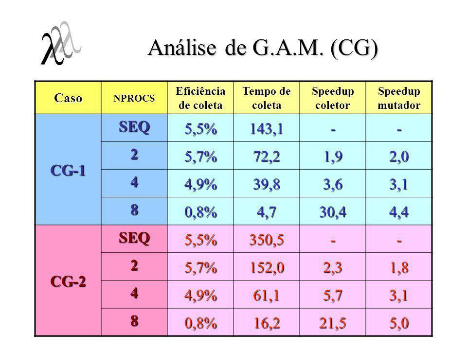 Análise de G.A.M. (CG) CasoNPROCS Eficiência de coleta Tempo de coleta Speedup coletor Speedup mutador CG-1 SEQ 5,5%143,1-- 2 5,7%72,21,92,0 4 4,9%39,