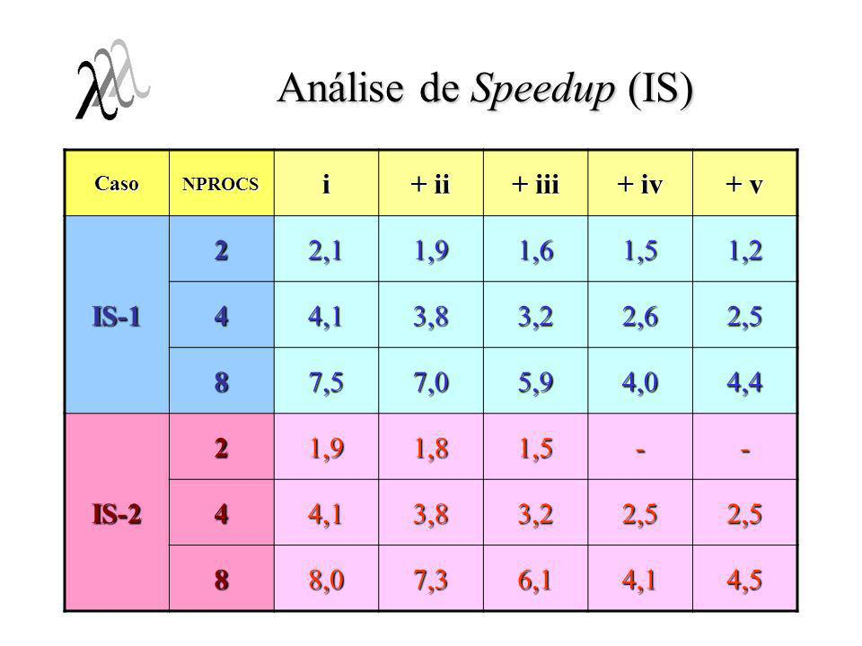 Análise de Speedup (IS) CasoNPROCSi + ii + iii + iv + v IS-1 22,11,91,61,51,2 44,13,83,22,62,5 87,57,05,94,04,4 IS-2 21,91,81,5-- 44,13,83,22,52,5 88,
