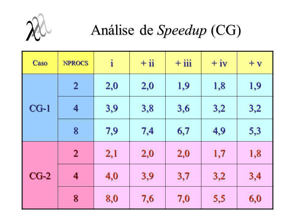 Análise de Speedup (CG) CasoNPROCSi + ii + iii + iv + v CG-1 22,02,01,91,81,9 43,93,83,63,23,2 87,97,46,74,95,3 CG-2 22,12,02,01,71,8 44,03,93,73,23,4