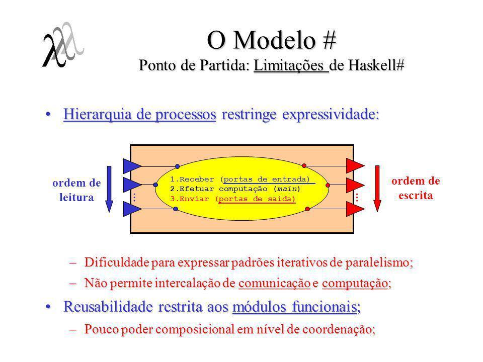 O Modelo #: Intercalação entre computação e comunicação: Essencial em muitos padrões de interação;Essencial em muitos padrões de interação; Como não comprometer a hierarquia de processos ?Como não comprometer a hierarquia de processos .