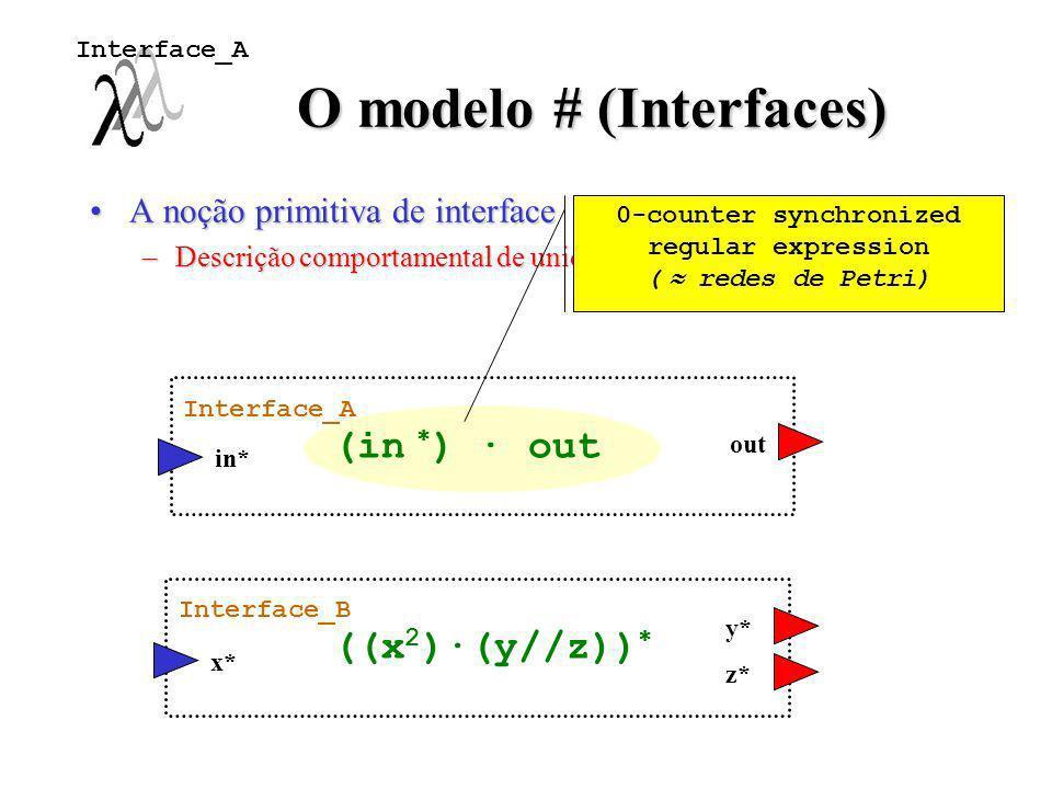 O modelo # (Interfaces) A noção primitiva de interfaceA noção primitiva de interface –Descrição comportamental de unidades paralelas; in* out x* y* ((
