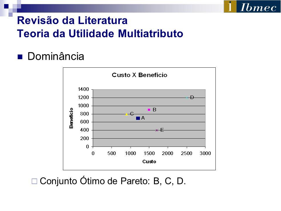 Revisão da Literatura Teoria da Utilidade Multiatributo Dominância Conjunto Ótimo de Pareto: B, C, D.