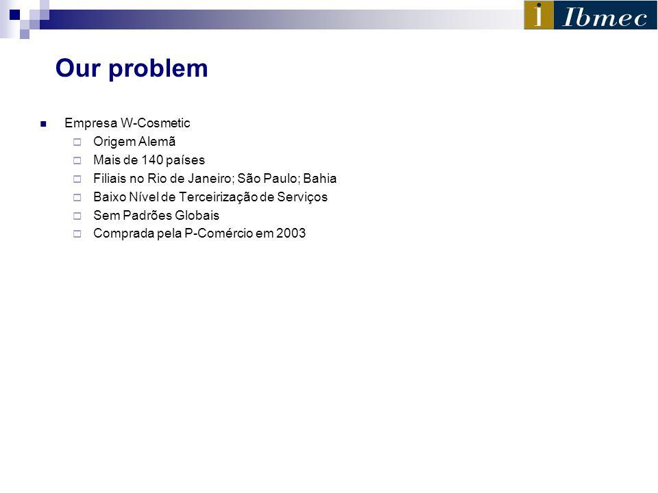Our problem Empresa W-Cosmetic Origem Alemã Mais de 140 países Filiais no Rio de Janeiro; São Paulo; Bahia Baixo Nível de Terceirização de Serviços Se