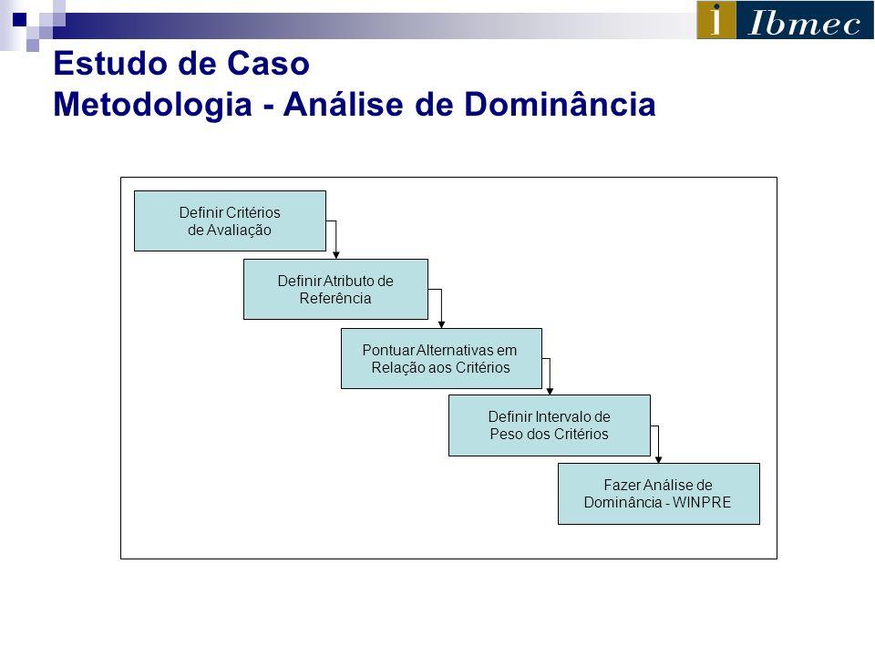 Estudo de Caso Metodologia - Análise de Dominância Definir Intervalo de Peso dos Critérios Definir Critérios de Avaliação Pontuar Alternativas em Rela