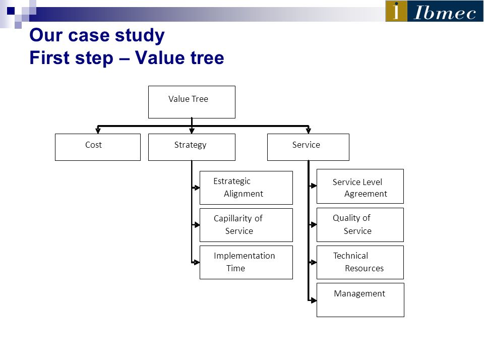 Our case study First step – Value tree Value Tree Service Level Management Quality of Service Capillarity of Service Implementation Time Estrategic Al