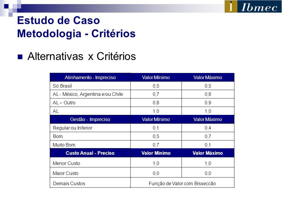 Estudo de Caso Metodologia - Critérios Alternativas x Critérios Alinhamento - ImprecisoValor MínimoValor Máximo Só Brasil0,5 AL - México, Argentina e/