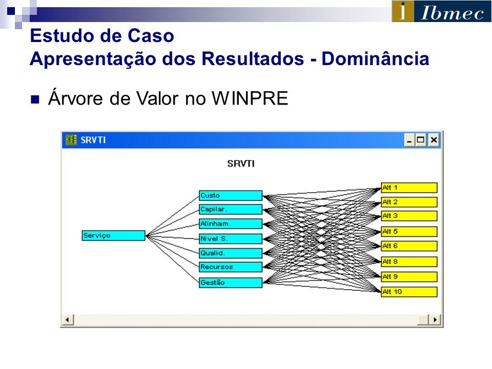 Estudo de Caso Apresentação dos Resultados - Dominância Árvore de Valor no WINPRE