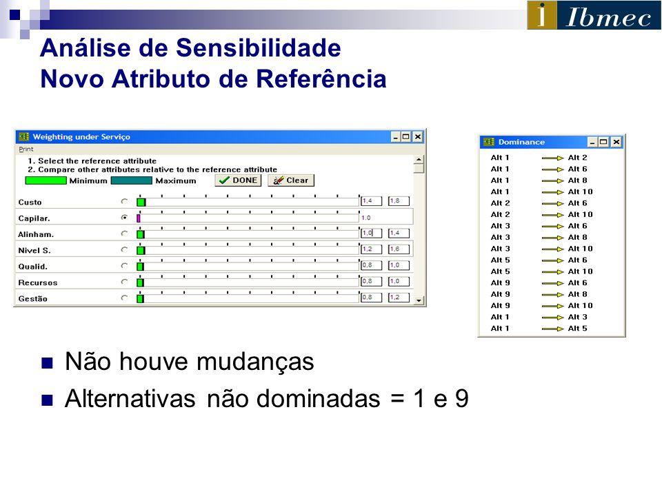 Análise de Sensibilidade Novo Atributo de Referência Não houve mudanças Alternativas não dominadas = 1 e 9