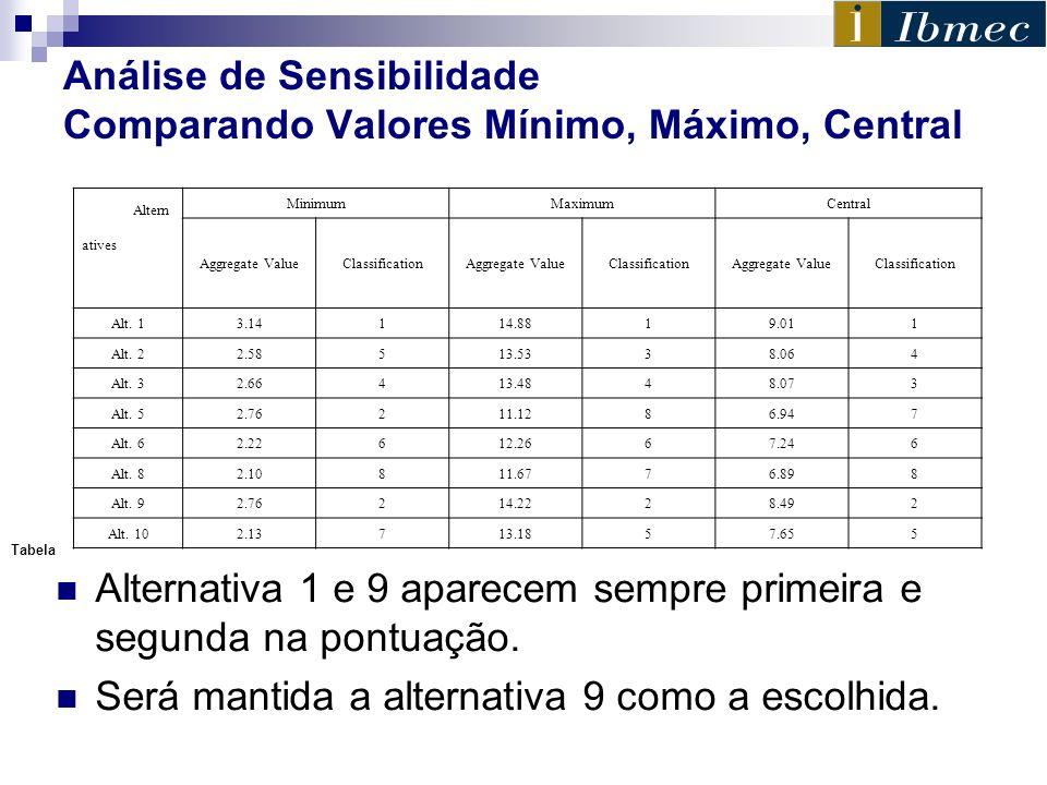 Análise de Sensibilidade Comparando Valores Mínimo, Máximo, Central Alternativa 1 e 9 aparecem sempre primeira e segunda na pontuação. Será mantida a