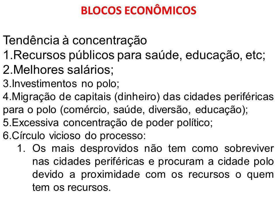 BLOCOS ECONÔMICOS Tendência à concentração 1.Recursos públicos para saúde, educação, etc; 2.Melhores salários; 3.Investimentos no polo; 4.Migração de