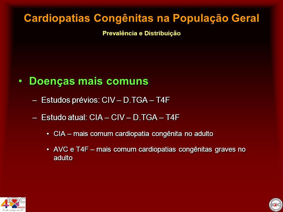 Cardiopatias Congênitas na População Geral Prevalência e Distribuição Doenças mais comunsDoenças mais comuns –Estudos prévios: CIV – D.TGA – T4F –Estu