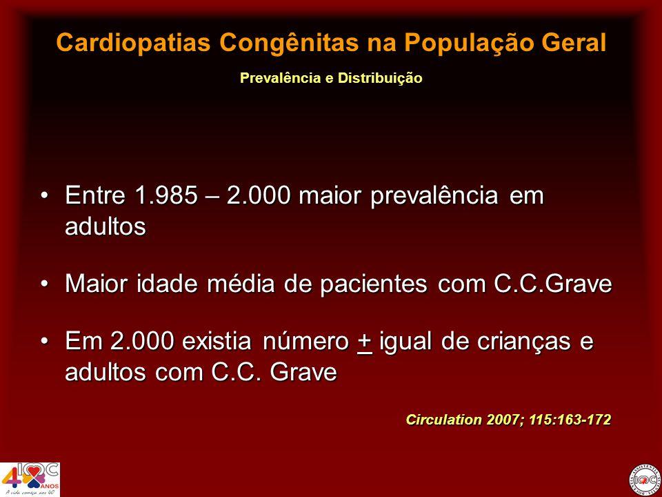 Cardiopatias Congênitas na População Geral Prevalência e Distribuição Doenças mais comunsDoenças mais comuns –Estudos prévios: CIV – D.TGA – T4F –Estudo atual: CIA – CIV – D.TGA – T4F CIA – mais comum cardiopatia congênita no adultoCIA – mais comum cardiopatia congênita no adulto AVC e T4F – mais comum cardiopatias congênitas graves no adultoAVC e T4F – mais comum cardiopatias congênitas graves no adulto