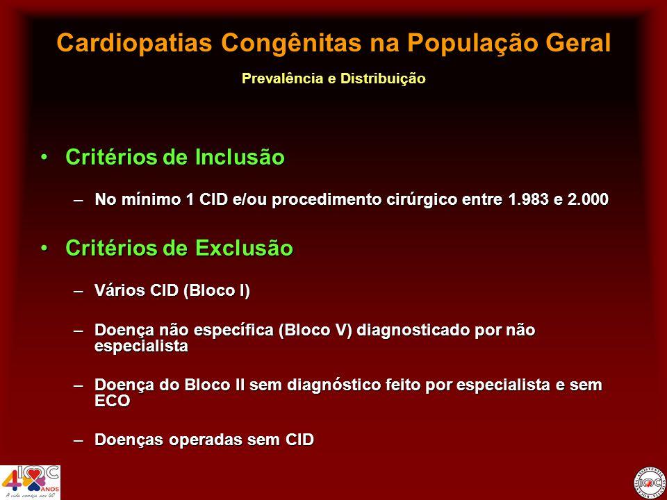 Cardiopatias Congênitas na População Geral Prevalência e Distribuição Ano 2.000Ano 2.000 –11,89 / 1.000 crianças –4,09 / 1.000 adultos –5,78 / 1.000 na população em geral C.C.