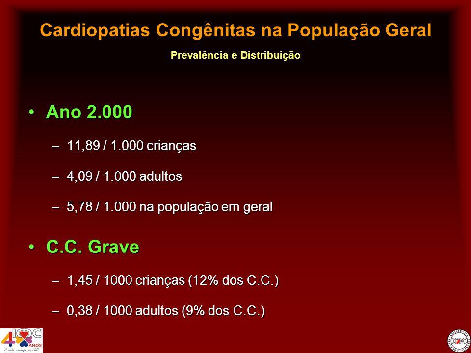 Cardiopatias Congênitas na População Geral Prevalência e Distribuição Ano 2.000Ano 2.000 –Feminino 52% CC crianças52% CC crianças 57% CC adultos57% CC adultos –Prevalência em Adultos (total) Feminino 4,55 / 1000Feminino 4,55 / 1000 Masculino 3,61 / 1000Masculino 3,61 / 1000 –CC Grave Feminino 0,41 / 1000Feminino 0,41 / 1000 Masculino 0,35 / 1000Masculino 0,35 / 1000 P < 0,0001 P = 0,0001 Distribuição pelo Sexo
