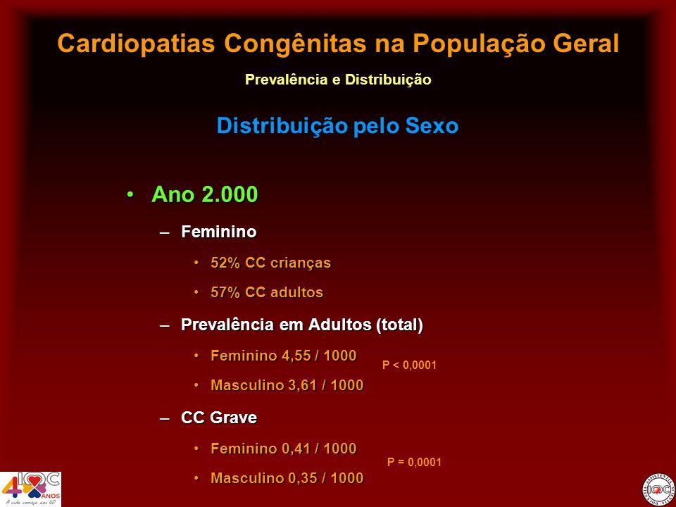 Cardiopatias Congênitas na População Geral Prevalência e Distribuição Ano 2.000Ano 2.000 –Feminino 52% CC crianças52% CC crianças 57% CC adultos57% CC