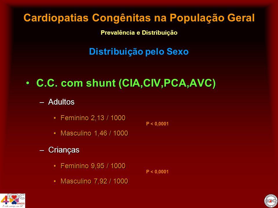 Cardiopatias Congênitas na População Geral Prevalência e Distribuição C.C. com shunt (CIA,CIV,PCA,AVC)C.C. com shunt (CIA,CIV,PCA,AVC) –Adultos Femini
