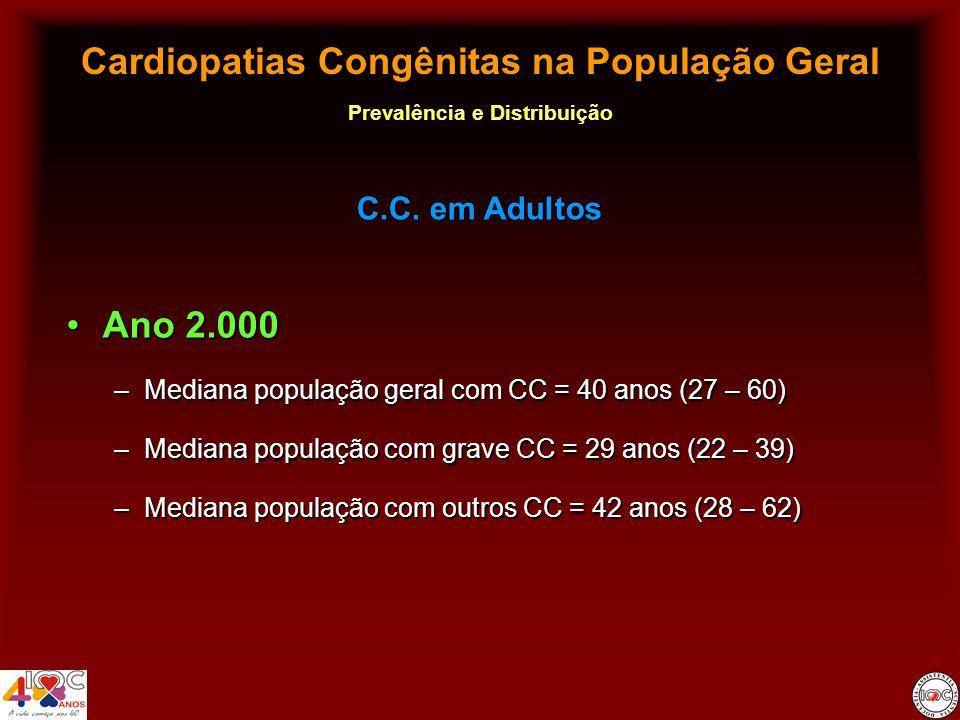 Cardiopatias Congênitas na População Geral Prevalência e Distribuição Ano 2.000Ano 2.000 –Mediana população geral com CC = 40 anos (27 – 60) –Mediana