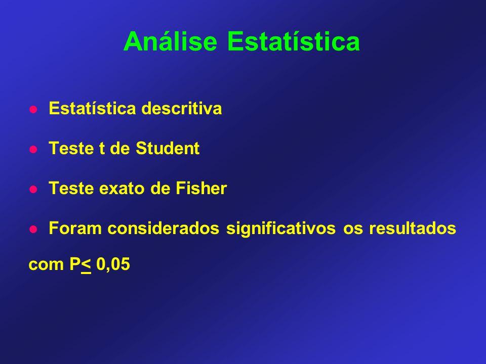 Estatística descritiva Teste t de Student Teste exato de Fisher Foram considerados significativos os resultados com P< 0,05 Análise Estatística