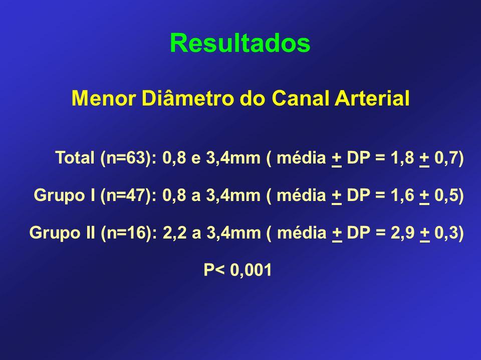 Menor Diâmetro do Canal Arterial Resultados Total (n=63): 0,8 e 3,4mm ( média + DP = 1,8 + 0,7) Grupo I (n=47): 0,8 a 3,4mm ( média + DP = 1,6 + 0,5) Grupo II (n=16): 2,2 a 3,4mm ( média + DP = 2,9 + 0,3) P< 0,001