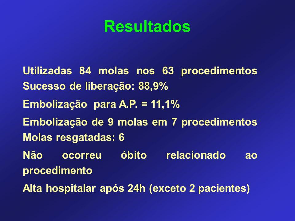 Utilizadas 84 molas nos 63 procedimentos Sucesso de liberação: 88,9% Embolização para A.P. = 11,1% Embolização de 9 molas em 7 procedimentos Molas res