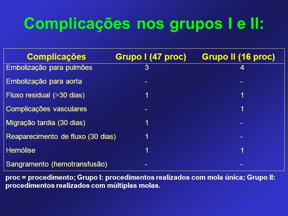 Complicações nos grupos I e II: ComplicaçõesGrupo I (47 proc)Grupo II (16 proc) Embolização para pulmões Embolização para aorta Fluxo residual (>30 dias) Complicações vasculares Migração tardia (30 dias) Reaparecimento de fluxo (30 dias) Hemólise Sangramento (hemotransfusão) 3-1-111-3-1-111- 4-11--1-4-11--1- proc = procedimento; Grupo I: procedimentos realizados com mola única; Grupo II: procedimentos realizados com múltiplas molas.