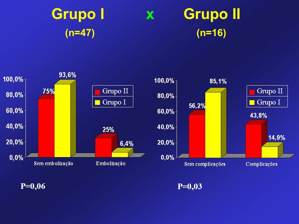 Grupo I x Grupo II (n=47) (n=16) P=0,06 Grupo II Grupo I P=0,03 Grupo II Grupo I