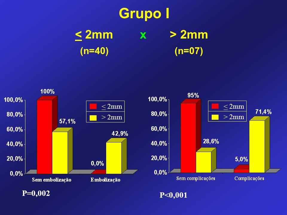2mm (n=40) (n=07) Grupo I < 2mm > 2mm P=0,002 P<0,001 < 2mm > 2mm