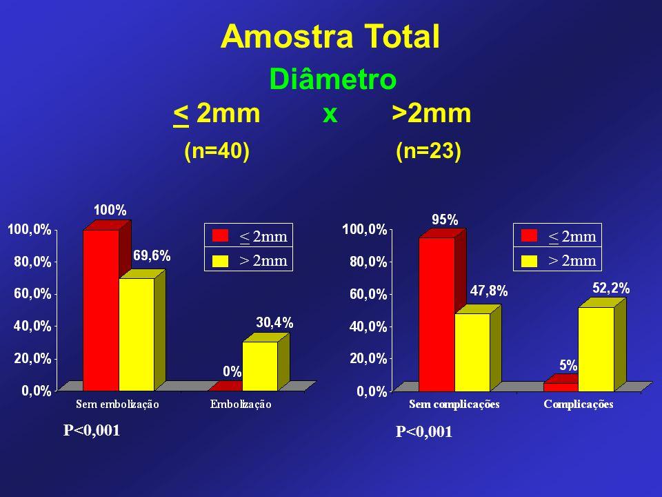 2mm (n=40) (n=23) P<0,001 < 2mm > 2mm P<0,001 < 2mm > 2mm Diâmetro Amostra Total
