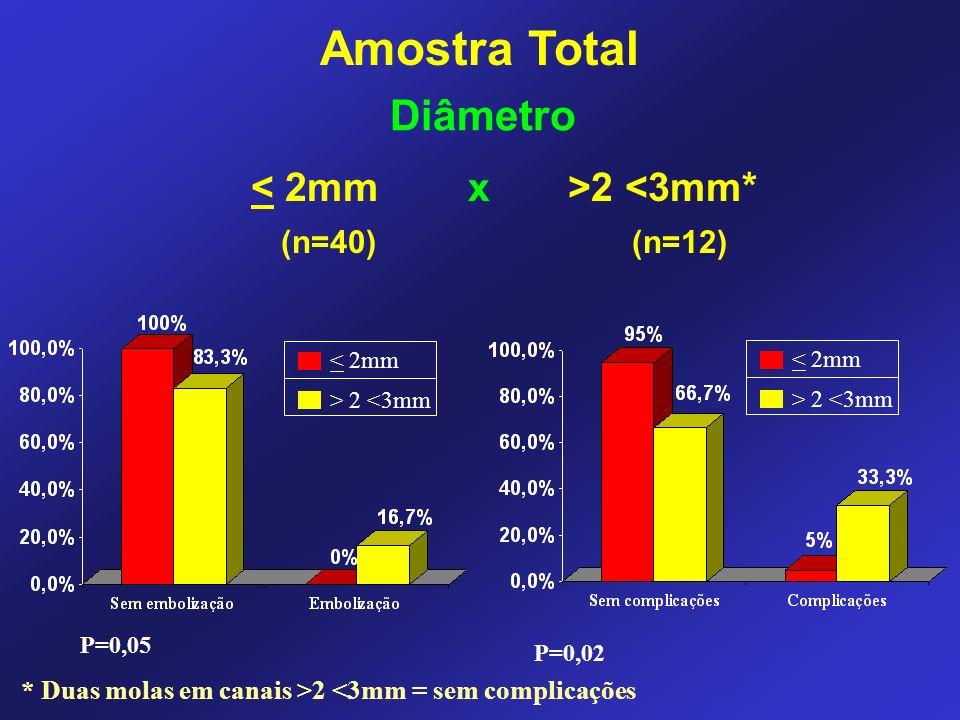 2 <3mm* (n=40) (n=12) < 2mm > 2 <3mm P=0,05 P=0,02 < 2mm > 2 <3mm * Duas molas em canais >2 <3mm = sem complicações Diâmetro Amostra Total